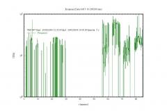 Grafico Frequenze200206