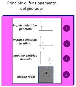 Funzionamento Georadar